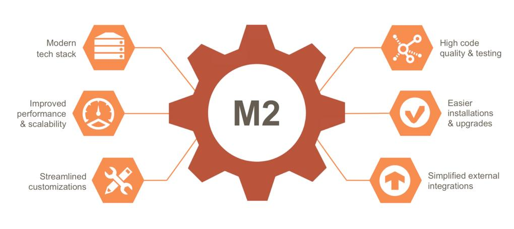 How to build a marketplace website like Amazon with Magento 2 ?